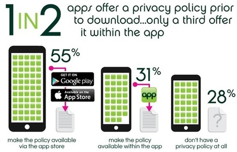 MEF study analyzes privacy policies in most popular iOS, Android apps - Inside Mobile Apps | Surveys | Scoop.it