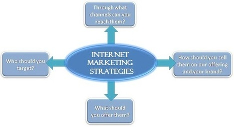 Internet Marketing Strategies For Business Success Online | Welcome To Heartwood Farms | Internet Marketing Day-to-Day | Scoop.it