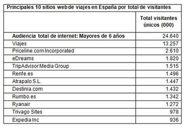 Más del 50% de los usuarios de internet consultan páginas de viajes | Web-Social | Scoop.it