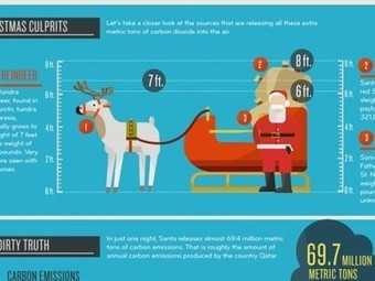 "What Is Santa's Carbon Footprint? [Infographic] | ""Environmental, Climate, Global warming, Oil, Trash, recycling, Green, Energy"" 