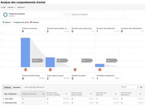 "Compte-rendu du Summit Google Analytics 2014 | Analytics - ""Best of"" du moment | Scoop.it"