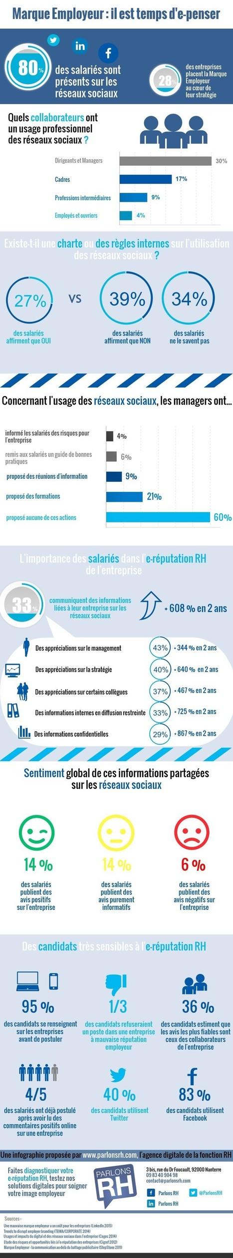E-reputation et RH : l'infographie qui précise les enjeux | Marque employeur | Scoop.it