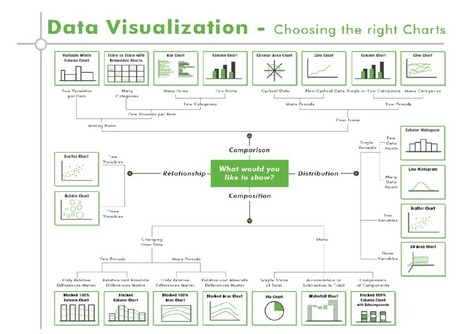 Data Visualization - chosing the right charts | Geospatial IT | Scoop.it