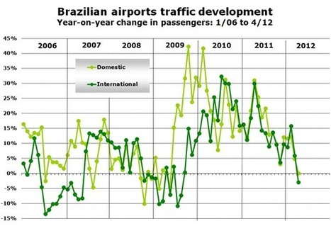 Brazilian airport traffic falls in April for first time in almost three years; Azul and Trip agree to merge | anna.aero | Allplane: Airlines Strategy & Marketing | Scoop.it
