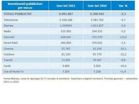 Nielsen: inversione di tendenza per il mercato pubblicitario, internet a +15% - Event Report | Social Media Italy | Scoop.it