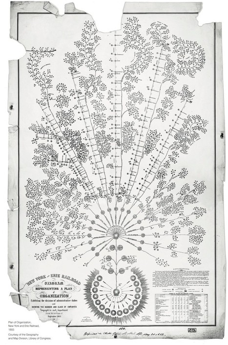 The First Modern Organizational Chart Is a Thing of Beauty - Slate Magazine (blog) | Data Management | Scoop.it