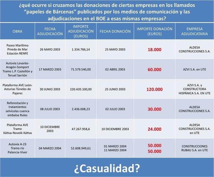 Twitter / SocialcumbreS: Cómo funciona la presunta ... | Partido Popular, una visión crítica | Scoop.it