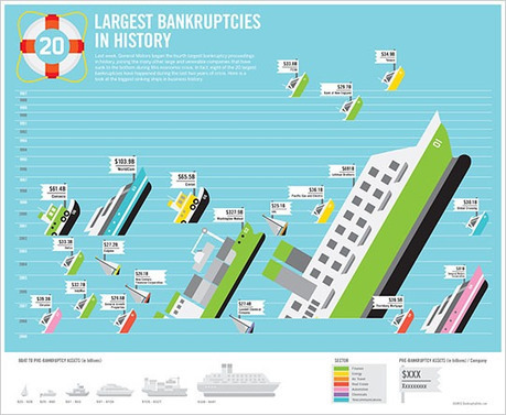 Largest Bankruptcies in History | infographics2day | Scoop.it