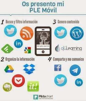 Cómo construir un Entorno Personal de Aprendizaje móvil #PLE http://ow.ly/FI9F7 | competencias digitales | Scoop.it