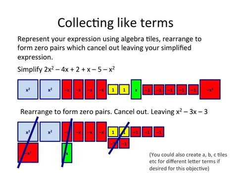 Algebra Tiles- from counting to completing the square | Great Maths Teaching Ideas | Great Maths Teaching Ideas | Scoop.it
