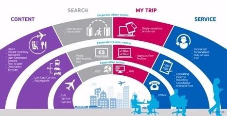 Managed Travel 3.0, in a nutshell [INFOGRAPHIC] | ALBERTO CORRERA - QUADRI E DIRIGENTI TURISMO IN ITALIA | Scoop.it