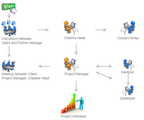 Our Partners - ColorCuboid | web design, web development or internet marketing | Scoop.it