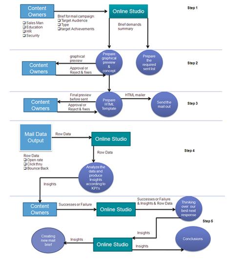 IEDGE – Como elaborar un e-Marketing Plan, cuarta parte   CAMPAÑAS DE FIDELIZACION ON LINE ROPA DE MUJER   Scoop.it