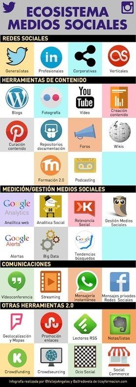 #HePlaWeb Ecosistema de los Medios Sociales<br/><br/>Ver art&iacute;culo aqu&iacute;:&nbsp;http://goo.gl/8Ln6On&#65279; | Aprendiendo Ingles con Espa&ntilde;ol | Scoop.it
