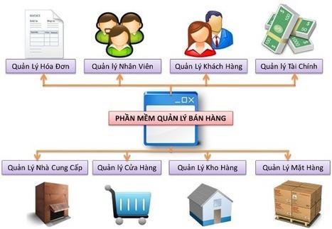 Phần mềm quản lý nhà hàng   Phần mềm quản lý bán hàng, shop thời trang, hiệu thuốc, cafe   Scoop.it