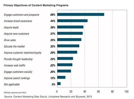 Content Marketing Trends 2013: Video Popular, Blogs Valued, Social Measurement Lacking | Marketing Revolution | Scoop.it
