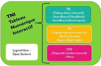 Utiliser Open-Sankoré « Inter@ction | Ressources pour la Technologie au College | Scoop.it