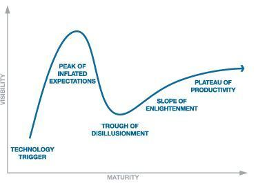 Gartner Hype Cycle for New Technology | :: The 4th Era :: | Scoop.it