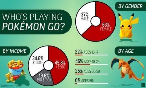 Quel est le profil type du DRESSEUR de Pokémon? - Rue89 - L'Obs | Machines Pensantes | Scoop.it