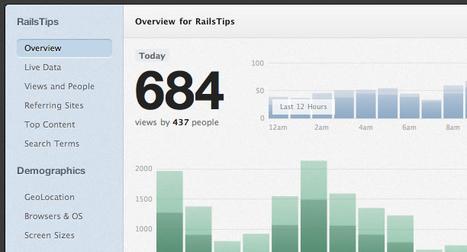 Tout savoir sur les statistiques en temps réel de Google Analytics | Community Management, statistiques web et mobiles | Scoop.it