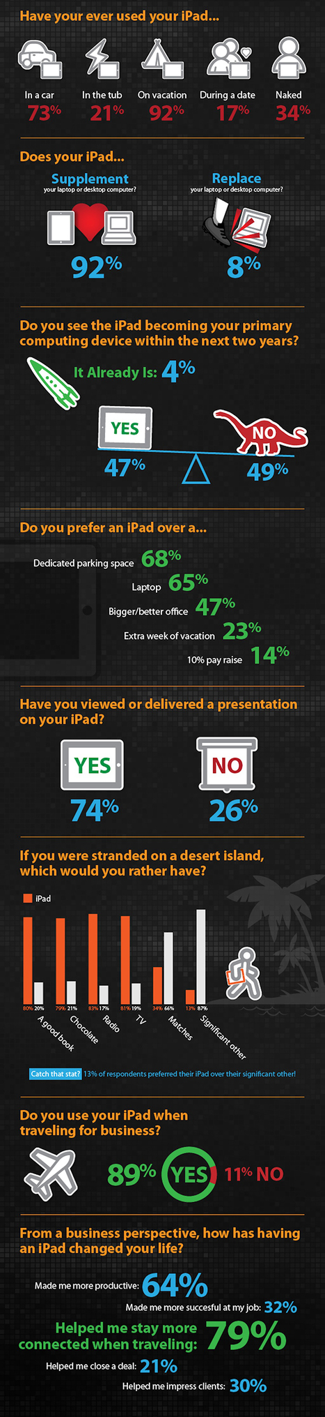 These Business Travelers Would Sacrifice a Lot For Their iPads [INFOGRAPHIC] | IPAD, un nuevo concepto socio-educativo! | Scoop.it