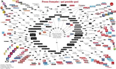 Médias français : qui possède quoi ? Acrimed | Travailler avec la presse et les médias | Scoop.it