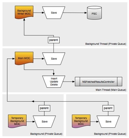Multi-Context CoreData | Cocoanetics | CoreData | Scoop.it