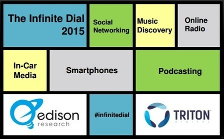 INFINITE DIAL 2015: Streaming goes wide, YouTube is mainstream, podcasting grows – RAIN News | A Kind Of Music Story | Scoop.it