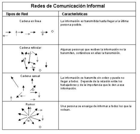COMUNICACIÓN INFORMAL | LA COMUNICACIÓN | Scoop.it