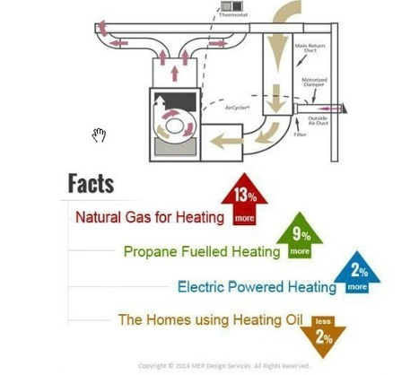 Do you know your HVAC system? Here are some shocking facts! | MEP Design & Drafting | Scoop.it