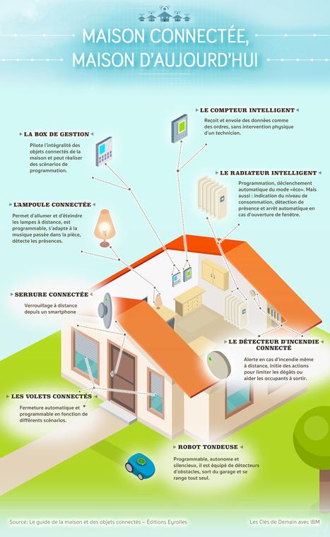 Petite maison deviendra « smart » ! | NOVABUILD - La construction durable en Pays de la Loire | Scoop.it