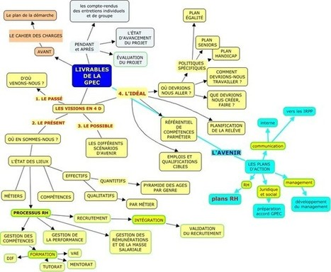 Carte heuristique des livrables de la GPEC | Entreprise 2.0 -> 3.0 Cloud Computing Bigdata & Blockchain | Scoop.it