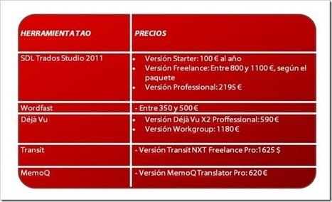 (III) Software para traductores: Herramientas T... | CAT Tools | Scoop.it
