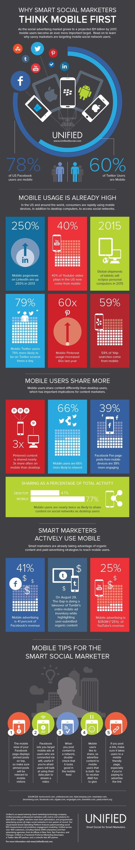 Les bons Social-Marketeurs pensent mobile avant tout | Forumactif | Scoop.it