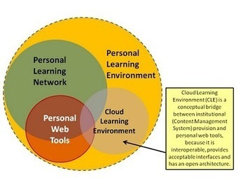 aprendesocial - 2. Ventajas e Inconvenientes del VLE y el PLE | Entornos personales de aprendizaje | Scoop.it