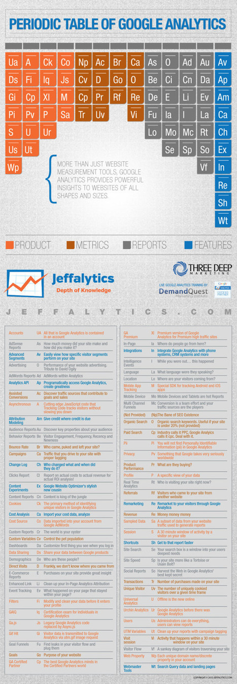 Infographic: The Periodic Table Of Google Analytics | cassyput on marketing | Scoop.it