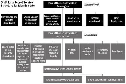 The Terror Strategist: Secret Files Reveal the Structure of Islamic State | Digital Strategy and Influence | Scoop.it