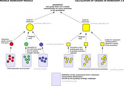 Using Workshop - MoodleDocs | Teaching | Scoop.it