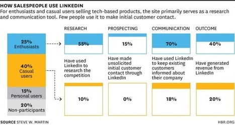 Top Salespeople Use LinkedIn to Sell More | We're in Business | Scoop.it