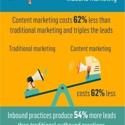 Why Inbound Marketing is Your Holy Grail of Marketing: Statistics and Trends [Infographic]   Social Media   Scoop.it