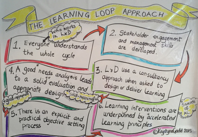 The Learning Loop Approach to Learning and Development | Accelerated Learning | Scoop.it