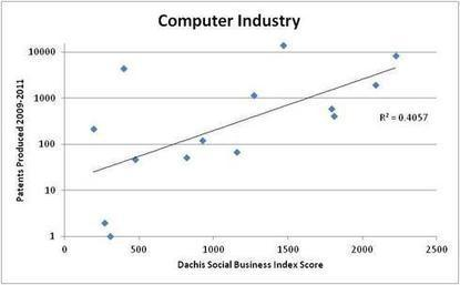 Are Social Businesses Really More Innovative? - @dennis_pearce | Social Business | Scoop.it
