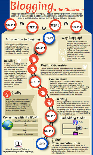 Blogging in the Classroom Infographic | Literacy | Scoop.it