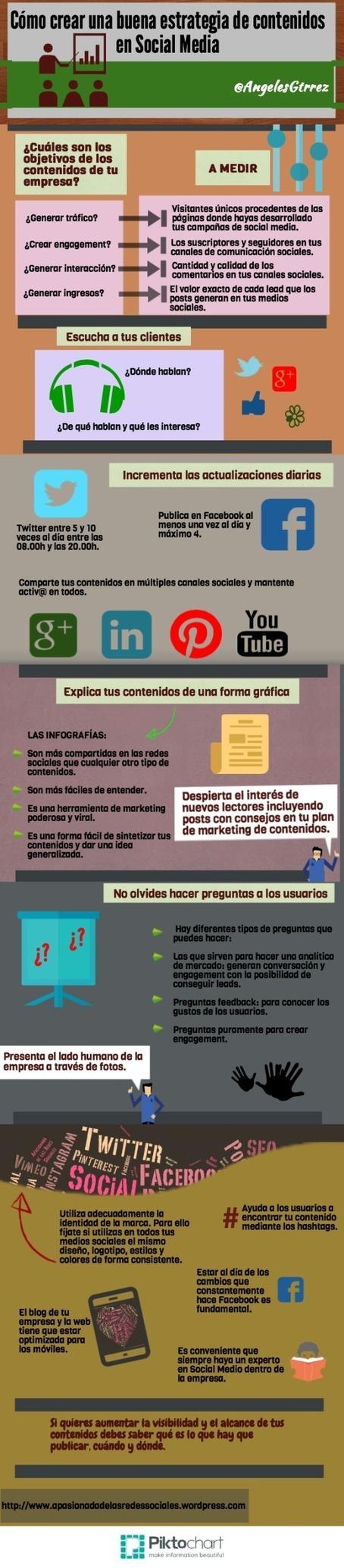 Cómo crear una buena estrategia de contenidos en Redes Sociales #infografia | Redes sociales para la educación | Scoop.it