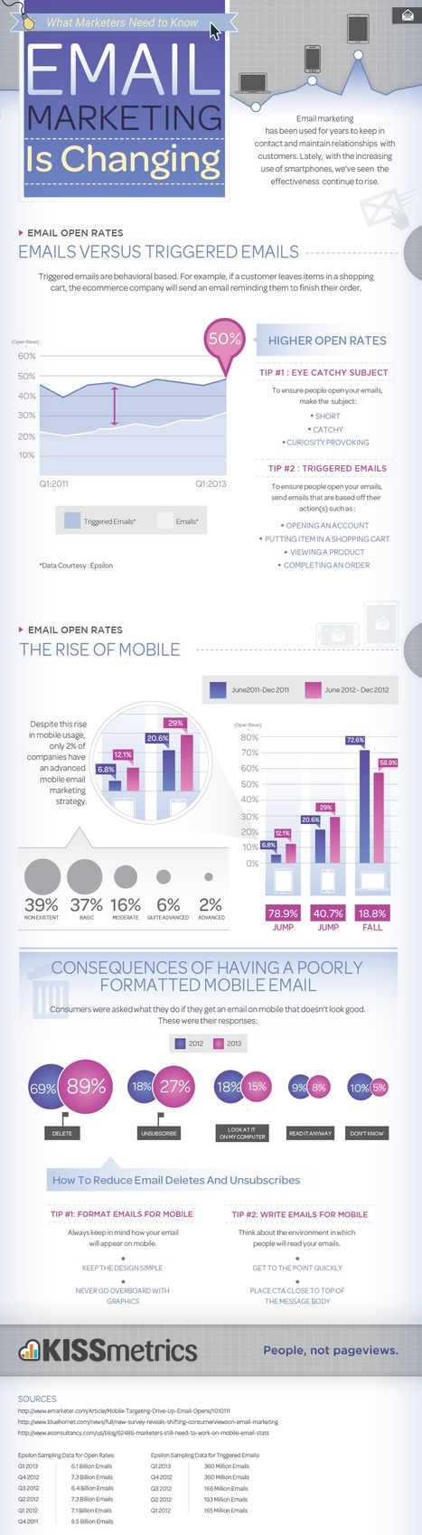 Email Marketing is Changing – The Rise of Mobile and Triggered Emails | KISSmetrics Infographic | #TheMarketingAutomationAlert | Digital On Your Hands | Scoop.it