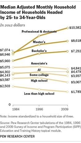 For Millennials, a bachelor's degree continues to pay off, but a master's earns even more | Digital Natives | Scoop.it