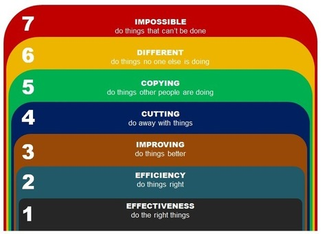 7 ideas | cross-industry inspiration, innovation, ideaDJ | EDVproduct scrapbook | Scoop.it