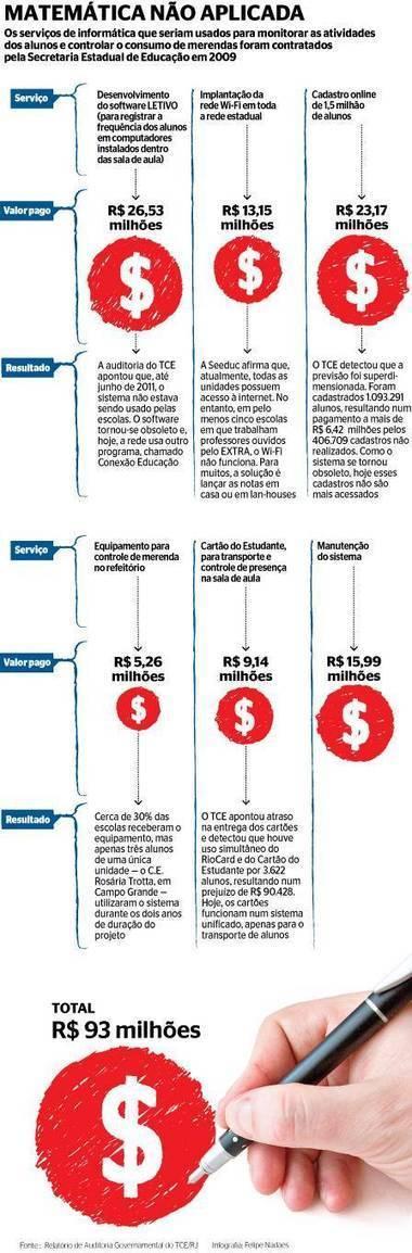 TCE do Rio aponta desperdício de R$ 93 milhão na educação | Banco de Aulas | Scoop.it