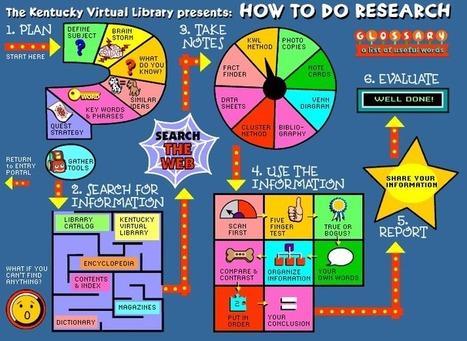 Cómo hacer investigación #infografia #infographic   Sinapsisele 3.0   Scoop.it