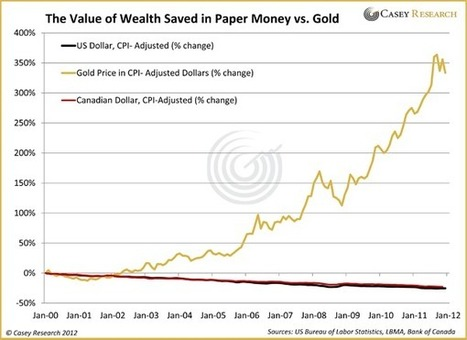 Time to Accumulate #Gold and #Silver - Casey Research | Commodities, Resource and Freedom | Scoop.it